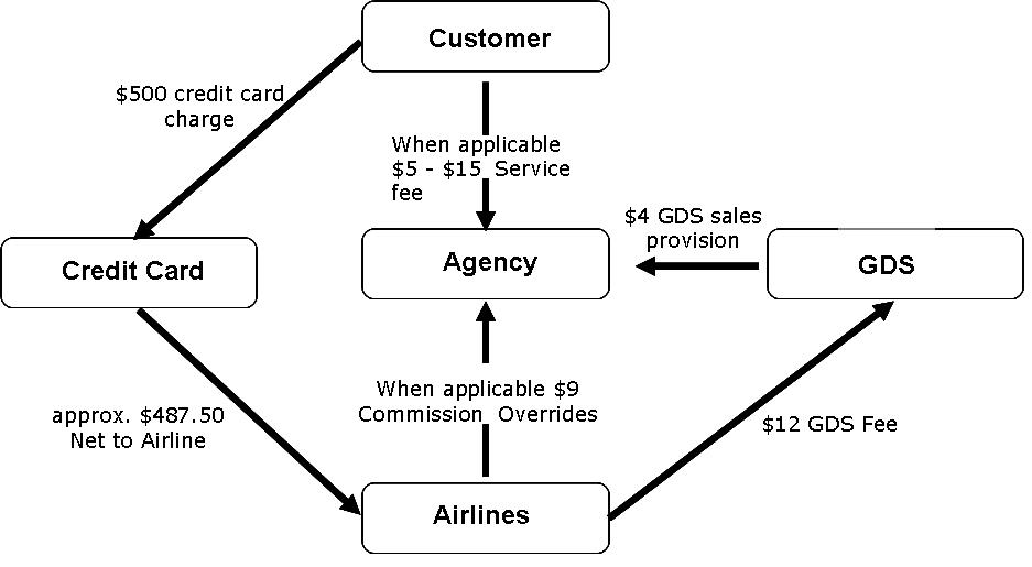 Airline Incentive Model