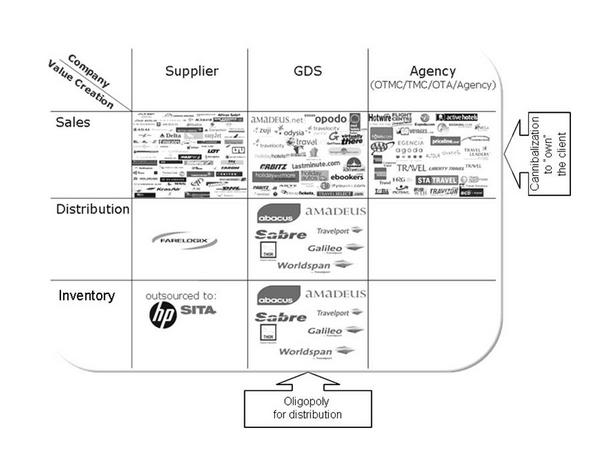 GDS distribution, sales and inventory
