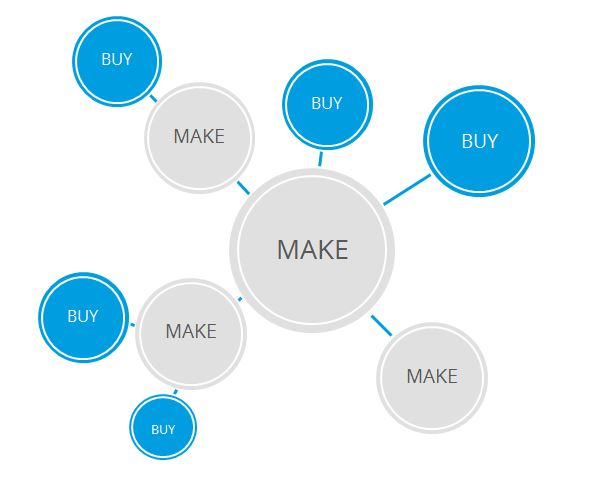 Software components in interaction in make + buy: The control remains in the company.