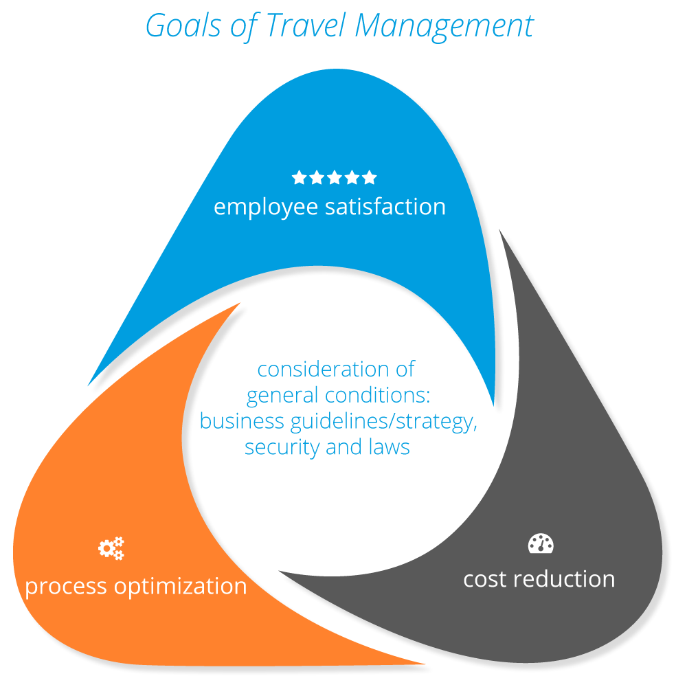 travel-management-goals