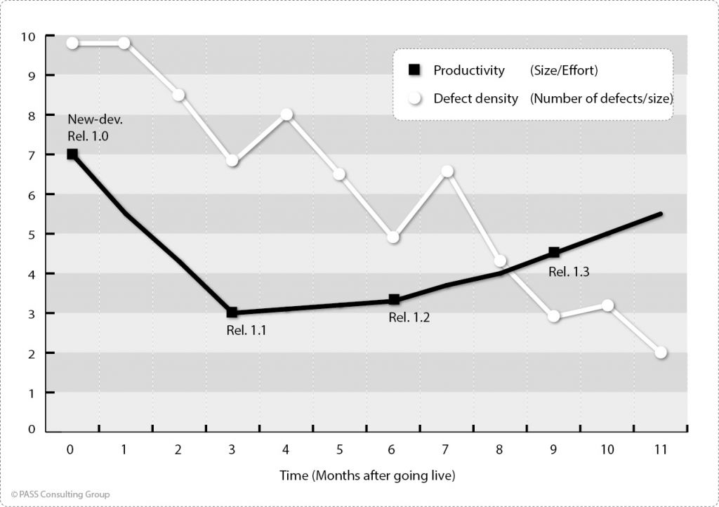 Usual time course of defect density and productivity in a X/Y diagram (example)