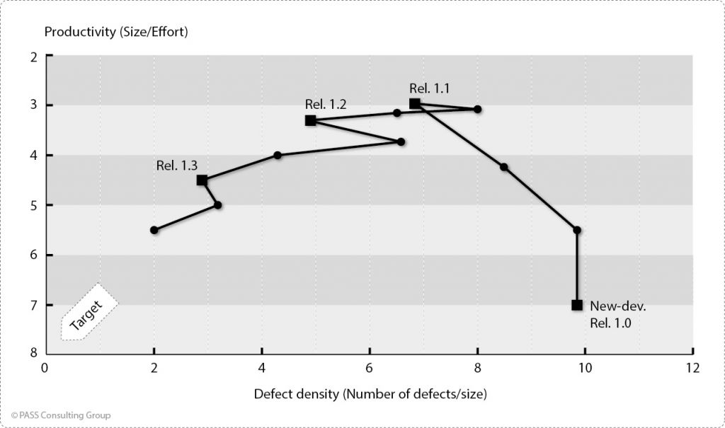 Usual time course of defect density and productivity in an X/Y diagram in case of neglected analytical QA (example)