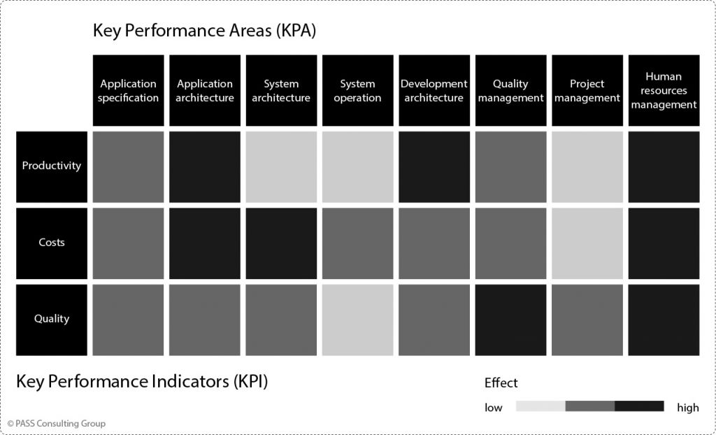 Effects of Key Performance Areas on KPIs (Experience Values)